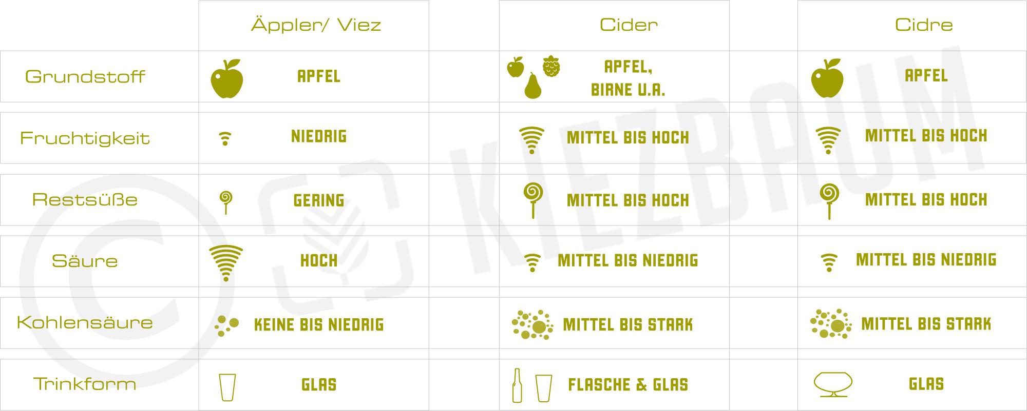 Kiezbaum_Cider_Kategorisierung